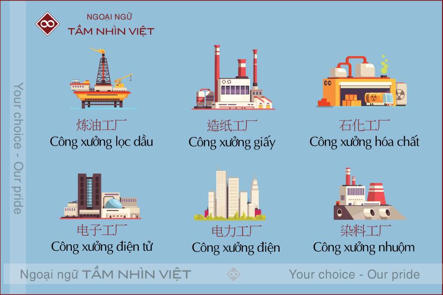 Từ vựng tiếng Trung về xây dựng - các loại công xưởng