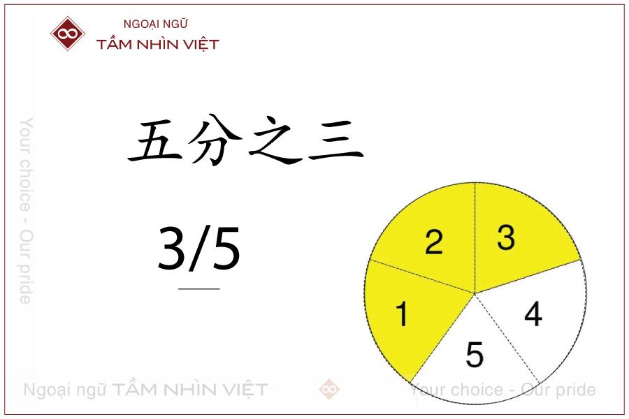 Cách đọc phân số trong tiếng Trung