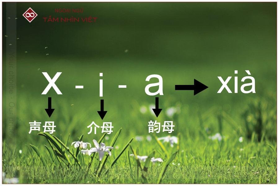 Những chú ý khi sử dụng phiên âm tiếng Hoa