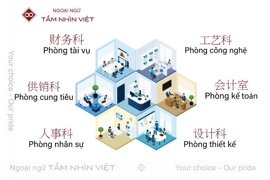 Từ vựng tiếng Trung về các phòng ban trong công ty
