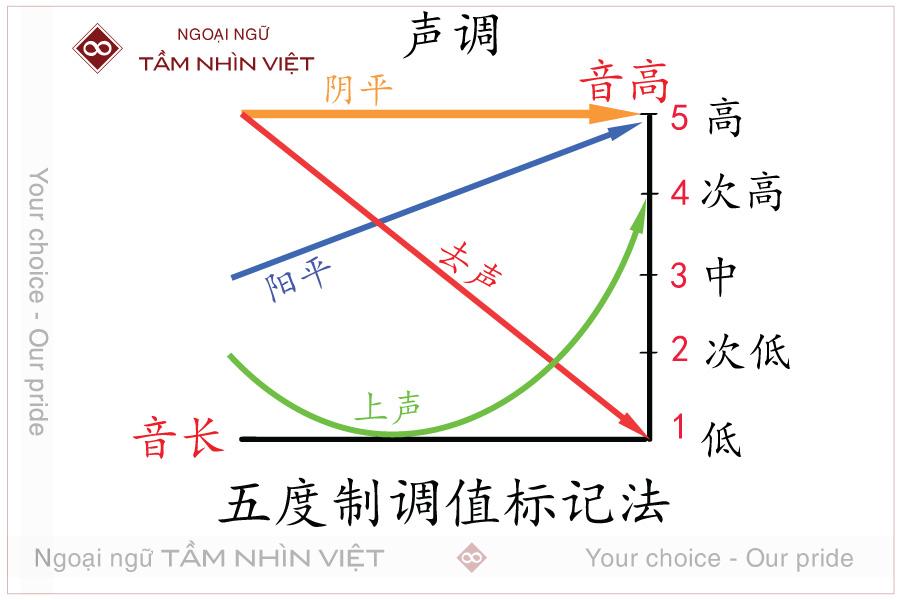 Dấu thanh điệu tiếng Trung