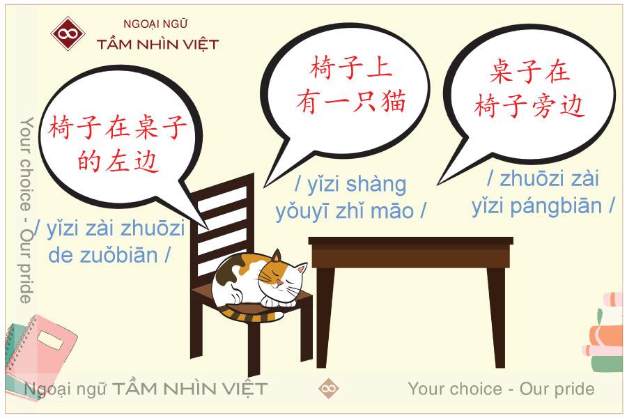 Cách dùng phương vị từ tiếng Trung Quốc
