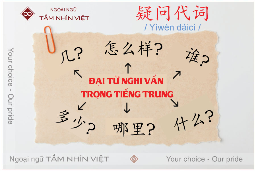 Đại từ nghi vấn trong tiếng Trung