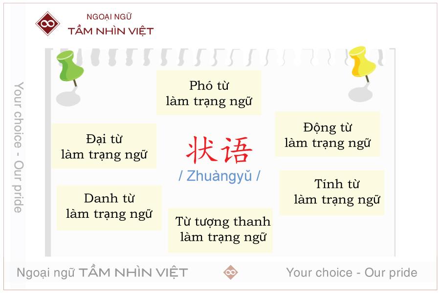 Phó từ làm trạng ngữ tiếng Trung